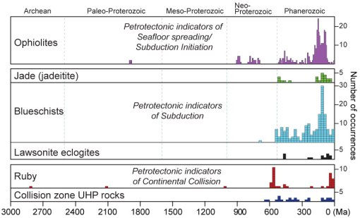 Figure 1: Histograms showing ages of preserved plate tectonic indicators for the last 3 Ga of Earth history. Histograms are grouped into three types of plate-tectonic indicators: (a) oceanic lithosphere (ophiolites), (b) subduction zone metamorphic products (jadeitites, blueschists, and lawsonite eclogites), and (c) continental margins and collision zones (gem corundum, UHP metamorphic rocks, and passive continental margins. Modified from Stern et al. (in press).