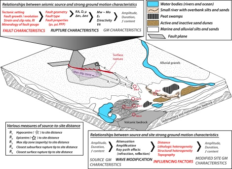 Figure 2: Schematic diagram of how characteristics of the fault influence coseismic rupture behaviour and resultant characteristics of seismic waves generated by the source. Characteristics of source seismic energy are modified on their way from source-to-site, complicating interpretations of the seismic source from inferred strong ground motion characteristics using the geologic record.