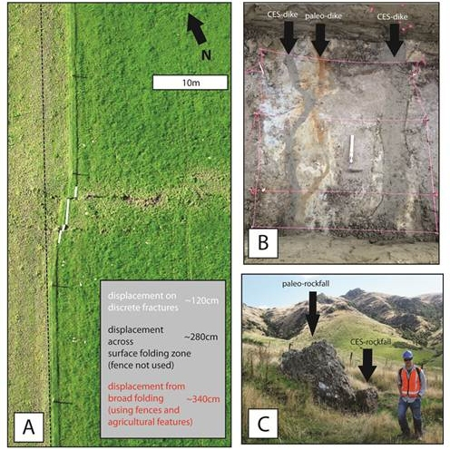 Figure 3: A) Aerial photograph of the Greendale Fault rupture trace. Lateral displacement across discrete fractures accounts for only a modest component of both the displacement recognizable from observed surface folding, and the total longer-wavelength folding recorded by deformation of agricultural features. B) An oxidized 'paleo' liquefaction feeder dike (oxidation reflects longer residence in fluctuating water tables) between two CES feeder dikes able to be traced to the surface as the source of CES sand blows in areas of lateral spreading C) A boulder released by rockfall in the CES leaning against a boulder released from a prehistoric rockfall event.