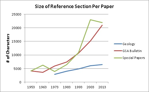 Figure 1. Comparison of the total number of characters appearing in the average reference sections of Geology, GSA Bulletin, and GSA's Special Papers in ten-year intervals from 1953 to present.