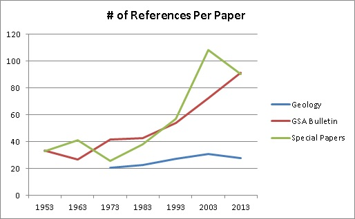 Figure 2. Comparison of the total number of papers being cited in the average reference sections of Geology, GSA Bulletin, and GSA's Special Papers in ten-year intervals from 1953 to present.