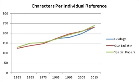 Figure 3. Comparison of the total number of characters appearing in the average individual reference for Geology, GSA Bulletin, and GSA's Special Papers in ten-year intervals from 1953 to present.