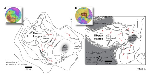 Figure 1.  Smoothed elevation contour maps of Tharsis and Tibet. Contour interval is 1000 m and horizontal scales are identical in both maps. Grey shaded regions highlight lowland areas and local depressions. (A) Tharsis region of Mars, inset globe shows location. (B) Tibetan Plateau, inset globe shows location.