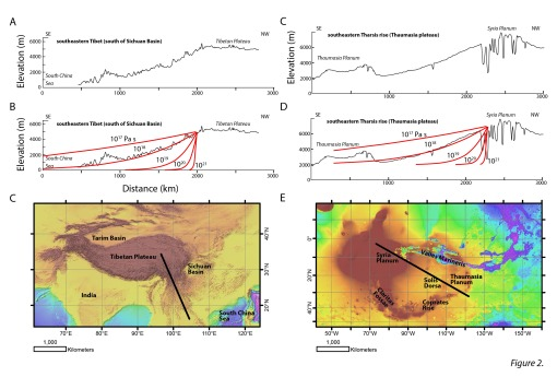 Figure 2.  Location maps and topographic profiles of low slope regions on Mars and Earth. (A) Regional topographic slope for the southeastern Tibetan plateau margin [Clark and Royden, 2000]. (B) Topography compared to channel flow model. Channel thickness is 15 km and flow initiates at 20 Ma. Variable channel viscosities are indicated on the profile. (C) Location map for southeastern Tibet profile. Thick black line indicates profile location. (D-E) Topography and channel flow models for southeastern Tharsis (Thaumasia plateau). Model parameters are identical to those used for southeastern Tibet in B [Clark and Royden, 2000]. Topographic profile from Montgomery et al. [2009]. (F) Location map for SE Tharsis profile. Thick black line indicates location of profile.