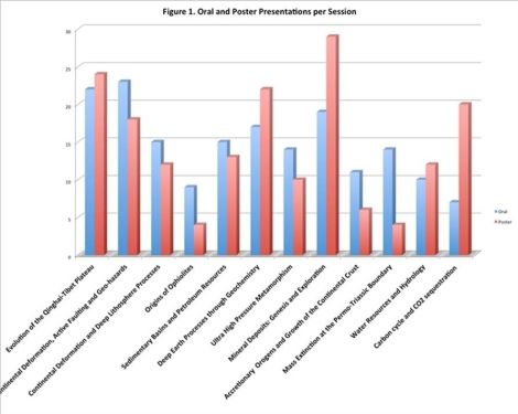 Figure 1 - Oral and Poster Presentations per Session at the First Joint Scientific Meeting  of GSC and GSA