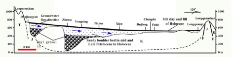Figure 4. Geological section for giant Min River fluvial-alluvial fan (Y.W. He, 1992)