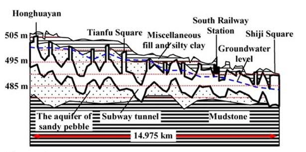 Figure 6. Simplified section of Chengdu subway