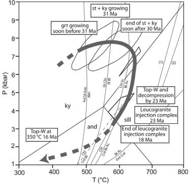 Figure 12. Pressure-Temperature-time-Deformation path for the Leo Pargil dome (Langille et al., 2012).