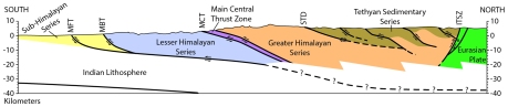 Figure 2. Simplified cross section of the Himalaya, created for the purposes of this essay, includes the main lithotectonic units. ITSZ – Indus-Tsangpo suture zone; STD – South Tibetan detachment; MCT – Main Central thrust; MBT – Main Boundary thrust; MFT – Main Frontal thrust. Modified after Hauck et al. (1998) and Lavé & Avouac (2001).