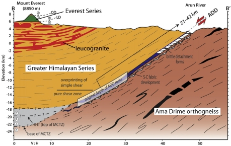 Figure 7. Model for development of the Ama Drime detachment (Langille et al., 2010). MCTZ – Main Central thrust zone; ADD – Ama Drime detachment; QD – Qomolangma detachment; LD – Lhotse detachment; HHT – High Himalayan thrust.