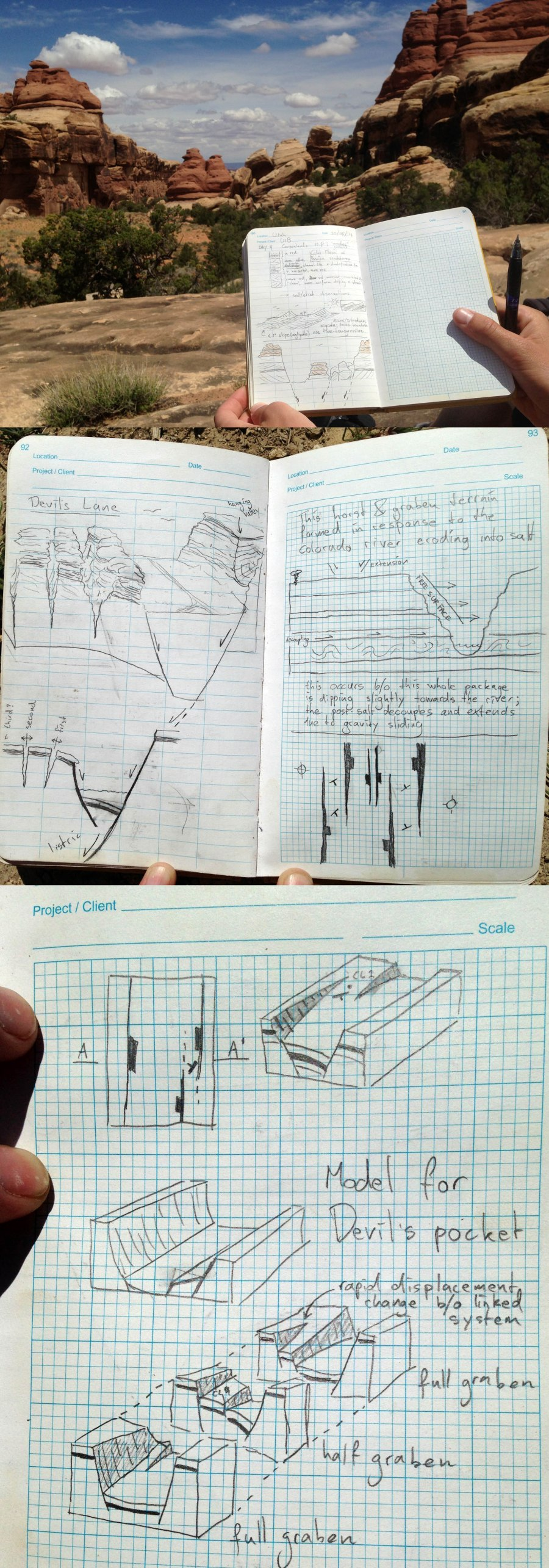Figure 3: Examples of field sketches made by students attending the University of Bergen 2013 field course to Utah. These sketches are from Devil's Lane in the Grabens area of Canyonlands National Park. Note the combined use of maps, cross-sections and 3D perspective.
