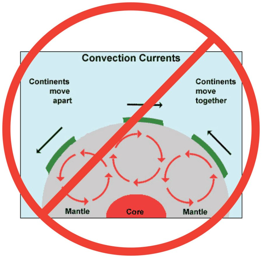 Fig. 2: What does not drive plate motions.  The simple-minded idea that mantle convection currents drive plate motions, as depicted in this cartoon, is not just oversimplified, it is fundamentally WRONG