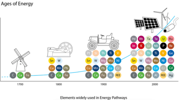 Ages of Energy