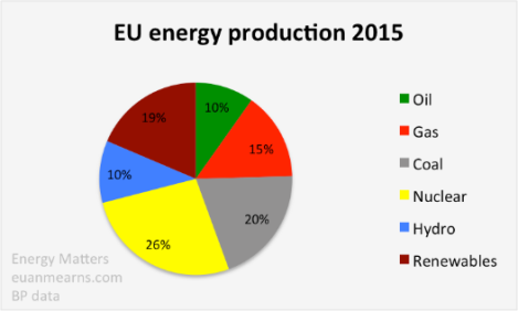 EU Energy