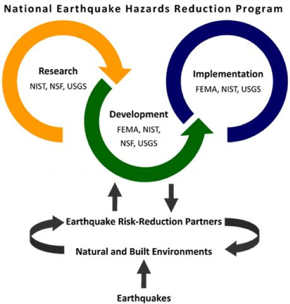 Depiction of the four coordinating agencies' roles in the National Earthquake Hazards Reduction Program (NEHRP); photo credit: fema.gov