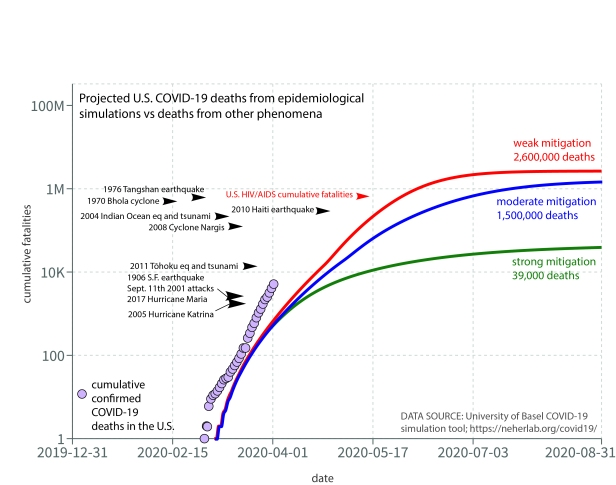 Figure 1: Cumulative confirmed U.S. COVID-19 deaths as of 2 April 2020 and future projections to 1 September 2020 under weak, moderate, and strong mitigation scenarios using the University of Basel COVID-19 epidemiological simulation tool (https://neherlab.org/covid19/). Selected geophysical, meteorological, terrorism, and epidemic deaths for selected events are shown relative to the COVID-19 projections.