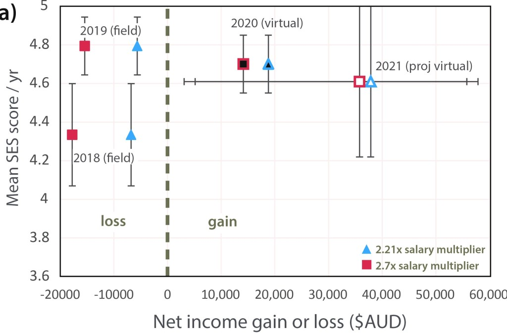 FIGURE 2: Mean student experience survey (SES) scores from questions (1) to (10) (maximum allowable score = 5) plotted against estimated net financial gain or loss for the subject from 2018 to 2020. Forecasted SES scores and financial outcome for 2021 also shown. For each year, a multiplier of 2.21 and 2.7 is applied to staff salary to estimate the total cost to the host school; a higher salary multiplier increases the cost without increasing income derived from student tuitions. Vertical error bars denote the 95% confidence interval calculated from empirical SES data (2018-2020) and modelled SES data (2021). Horizontal error bars denote range of modelled income estimates for 2021 based on between 4 and 11 student enrolments for a virtual field course. A minimum of 4 students is required for positive income for a virtual subject mode in 2021; a minimum of 13 to 16 students is required for positive income for a field subject mode.